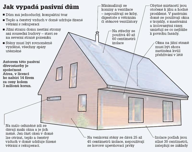 http://infografika.idnes.cz/bydleni/energie/pasivni_dum/pasivnidum.jpg